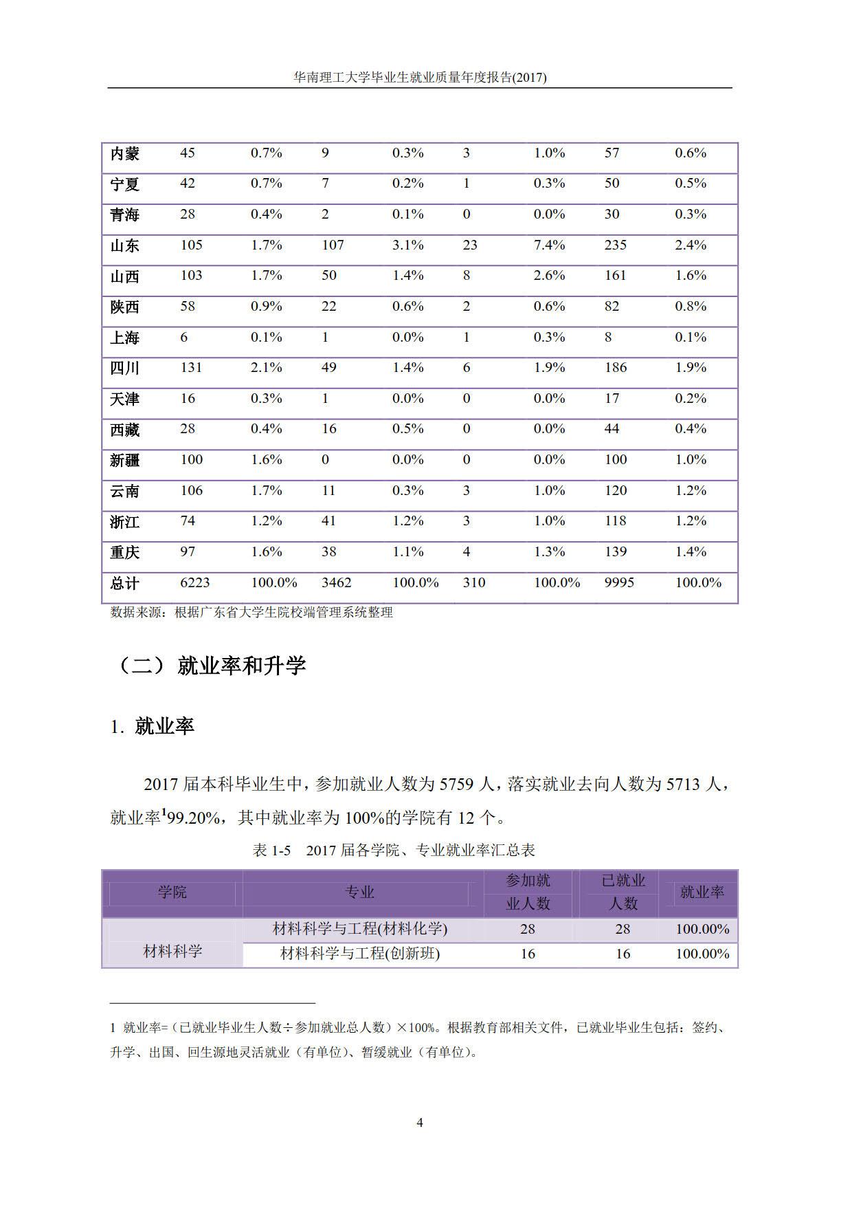 华南理工大学2017届本科毕业生最终就业情况统计表