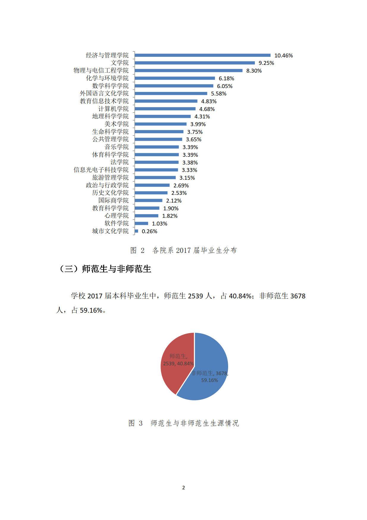 华南师范大学2017届本科毕业生最终就业情况统计表