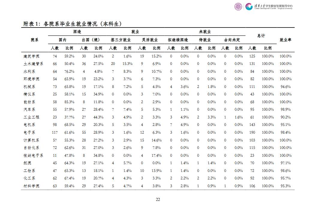 清华大学2017届本科毕业生最终就业情况统计表