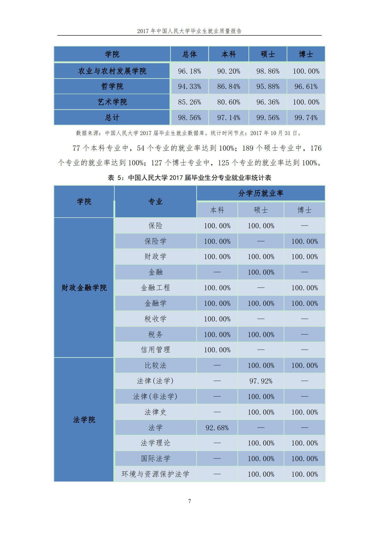 中国人民大学2017届本科毕业生最终就业情况统计表