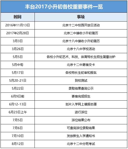 丰台十二中、北京二中等重点校初中升小学入学学生英语初中祝福语图片