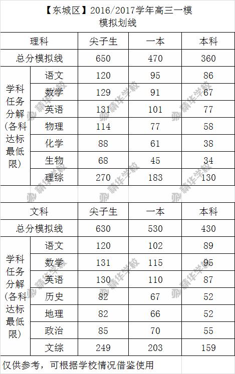2017北京东城区高考一模分数段