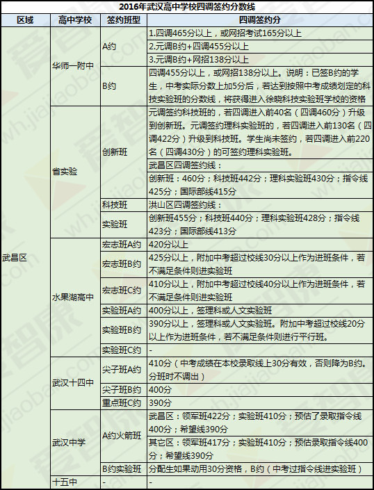 武昌区丨2016武汉高中学校四调签约分数线知识点高中总结理综图片