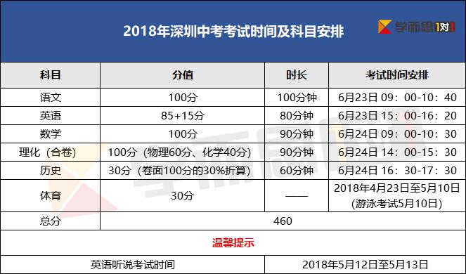 2018深圳中考考试科目及时间安排(权重)
