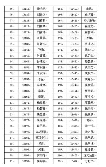 2018级杭外初一新生录取名单公布!