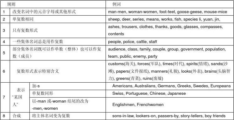 汉语名词分类人物名词_英语名词分类大全_英文名词分类大全