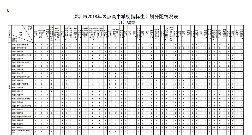 2018年深圳市罗湖区v高中高中高中生计学校划的矿区指标阳泉图片