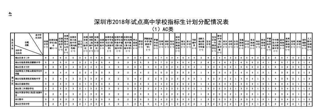 2018年深圳市南山区v生计生计指标高中高中划李思思学校图片
