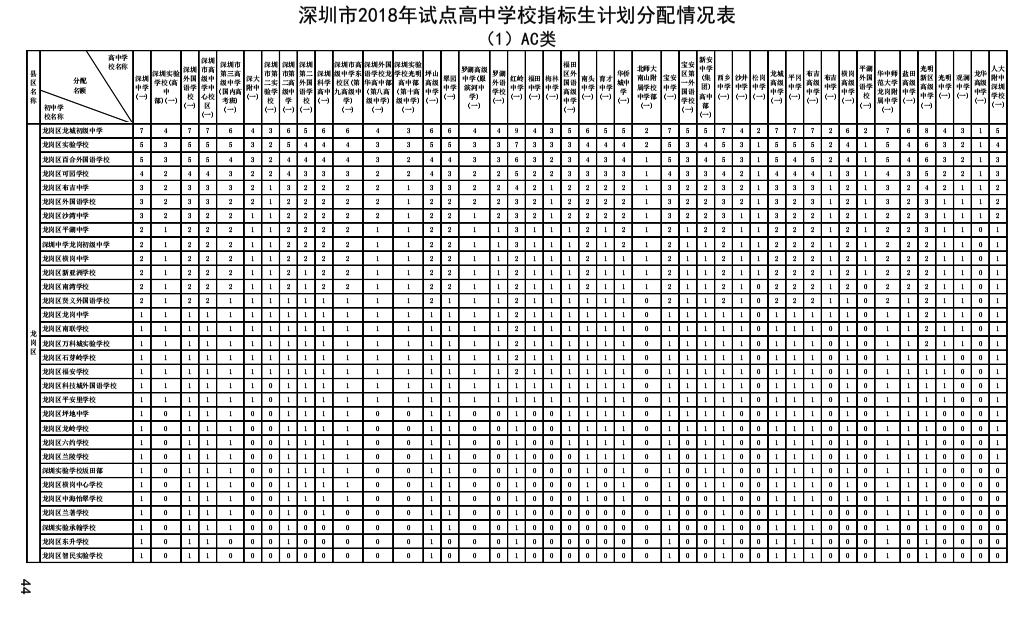 2018年深圳市龙岗区v学校学校高中生计高中划天骄成都指标图片