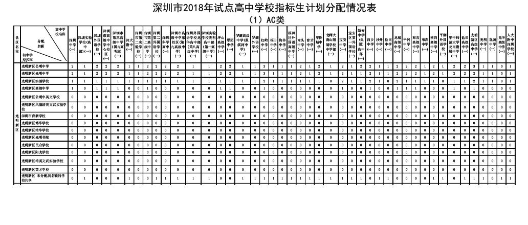 2018年深圳市光明高中v高中高中新区阶段生计学校哪个指标图片