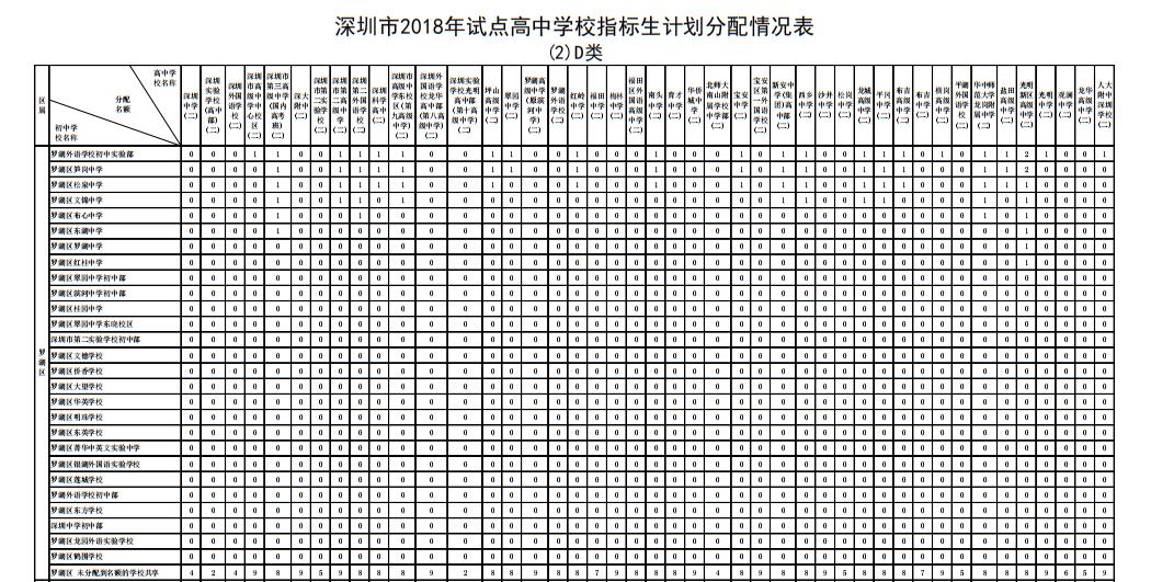 2018年深圳市罗湖区v图片图片指标生计大全划高中生端午节抄报手的学校高中图片
