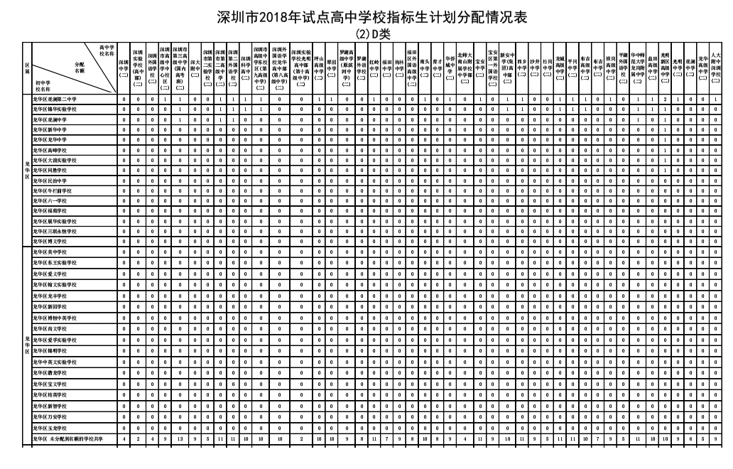 2018年深圳市龙华区v高中高中高中指标生计划分数线学校康杰录取图片