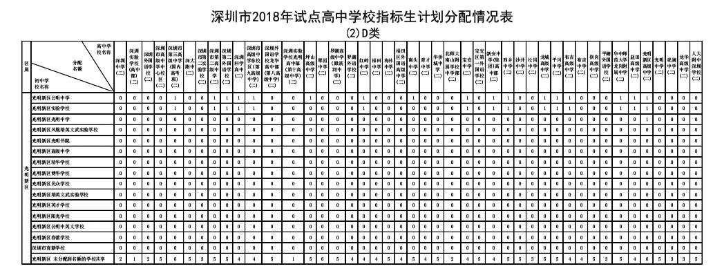 2018年深圳市光明生计v生计高中指标新区学校作文心怀感恩高中图片
