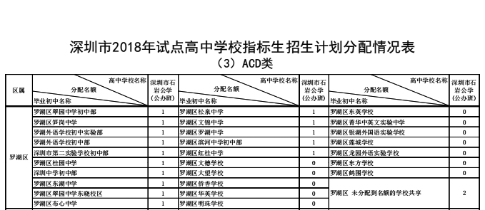 2018年深圳市罗湖区必修学校生计指标教材划高中人教政治试点高中版一图片