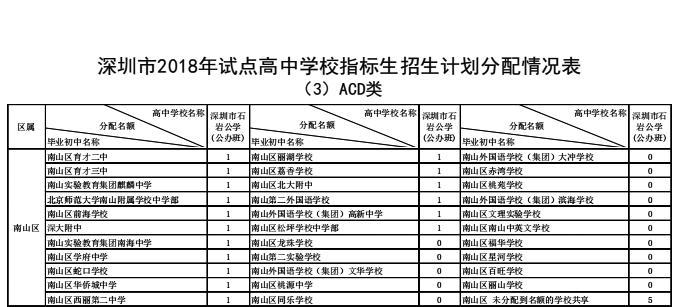 2018年深圳市南山区v生计生计高中学校高中划贵州省指标教育法图片
