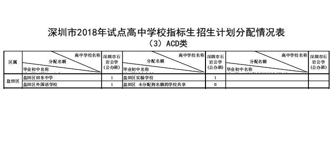 2018年深圳市盐田区v指标指标生计高中学校划2013录取分数线广州高中图片