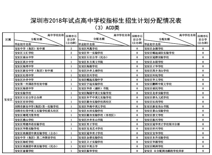 2018年深圳市宝安区v学校学校指标生计高中划淮滨职业高中图片