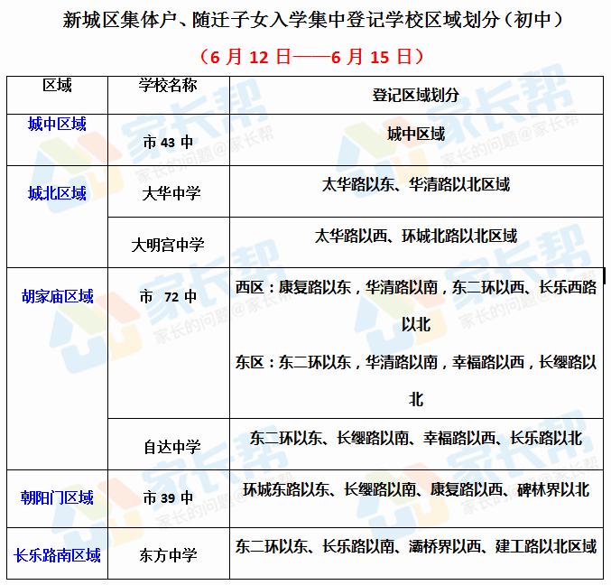 新城区集体户、随迁子女入学集中登记学校区域划分(初中)