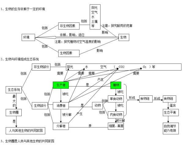 中考生物知识点结构图分类整理:生物与环境