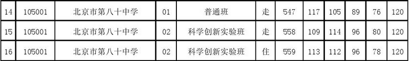 2017年北京朝阳区八十中中考分数线
