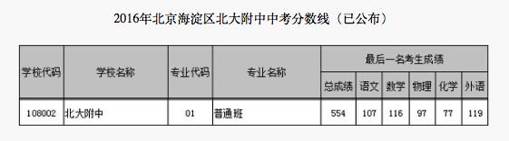 2018年北京海淀区北大附中中考分数线