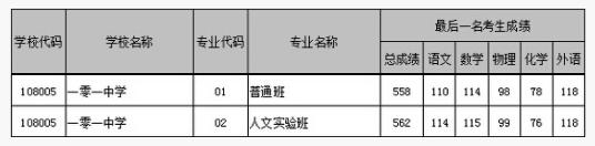 2018年北京海淀区一零一中学中考分数线