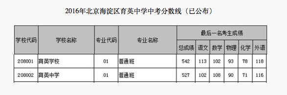 2018年北京海淀区育英中学中考分数线