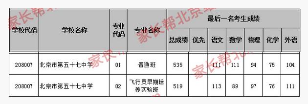 2018年北京海淀区五十七中学中考分数线