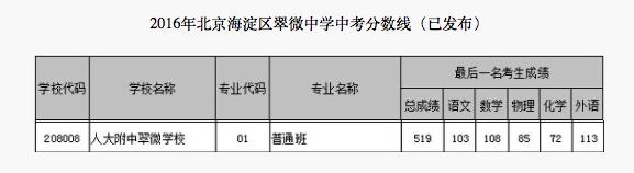 2018年北京海淀区翠微中学中考分数线
