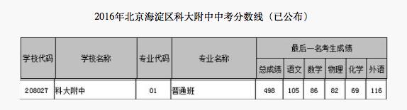 2018年北京海淀区科大附中中考分数线