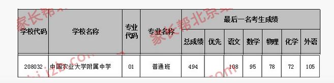 2018年北京海淀区农大附中中考分数线