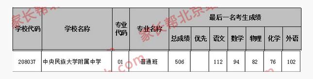 2018年北京海淀区中央民族大学附属中学中考分数线