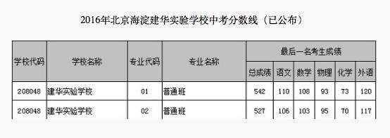 2018年北京海淀区建华实验学校中考分数线