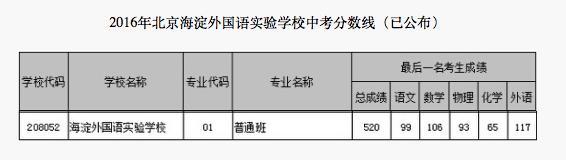 2018年北京海淀区外国语实验学校中考分数线