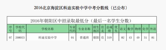 2018年北京海淀区科迪实验中学中考分数线