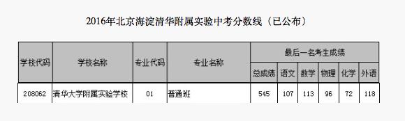 2018年北京海淀区清华附属实验中考分数线