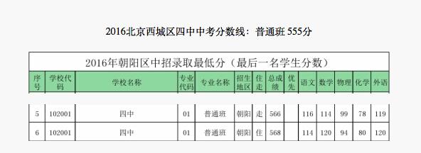 2018年北京西城区四中中考分数线