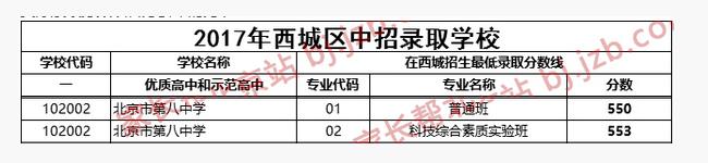 2018年北京西城区八中中考分数线
