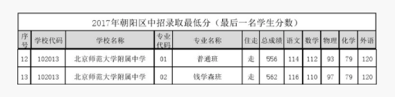 2018年北京西城区北师大附中中考分数线