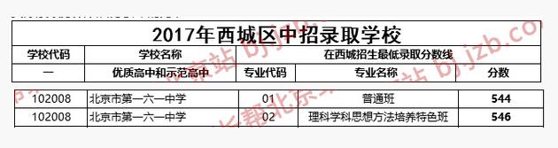 2018年北京西城区一六一中学中考分数线