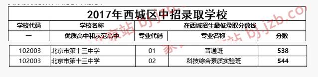 2018年北京西城区十三中中考分数线
