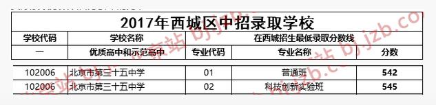 2018年北京西城区三十五中中考分数线