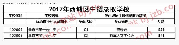 2018年北京西城区十五中中考分数线