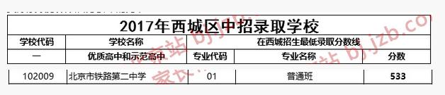 2018年北京西城区铁二中中考分数线