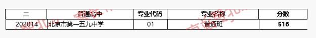 2018年北京西城区一五九中中考分数线