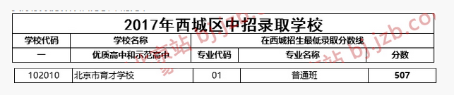 2018年北京西城区育才学校中考分数线