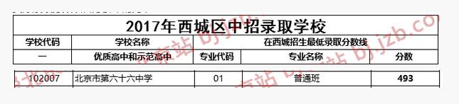 2018年北京西城区六十六中学中考分数线