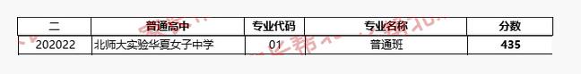 2018年北京西城区华夏女中中考分数线