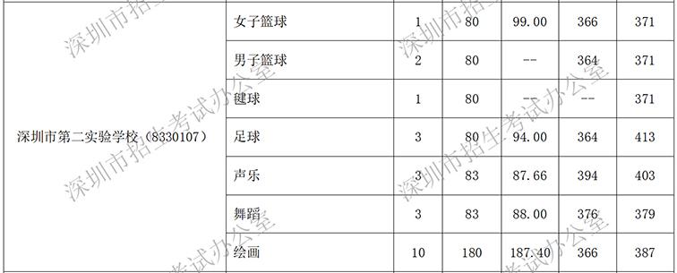 2019年汤阴第二v学校学校录取特长生中考标准深圳初中排名图片