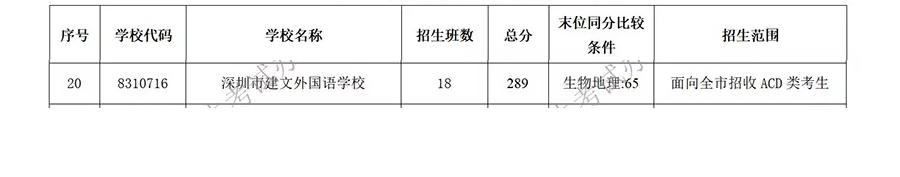 2018年深圳建文外国语学校中考分数线
